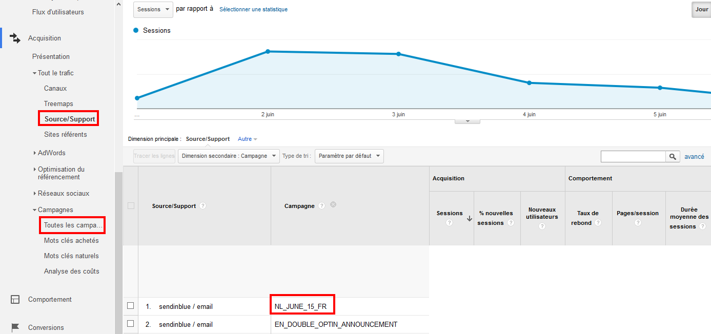 SendinBlue Google Analytics integration